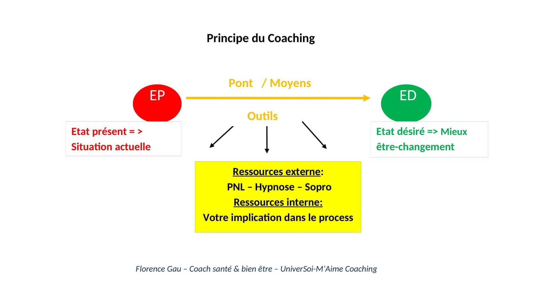 Principe du Coaching